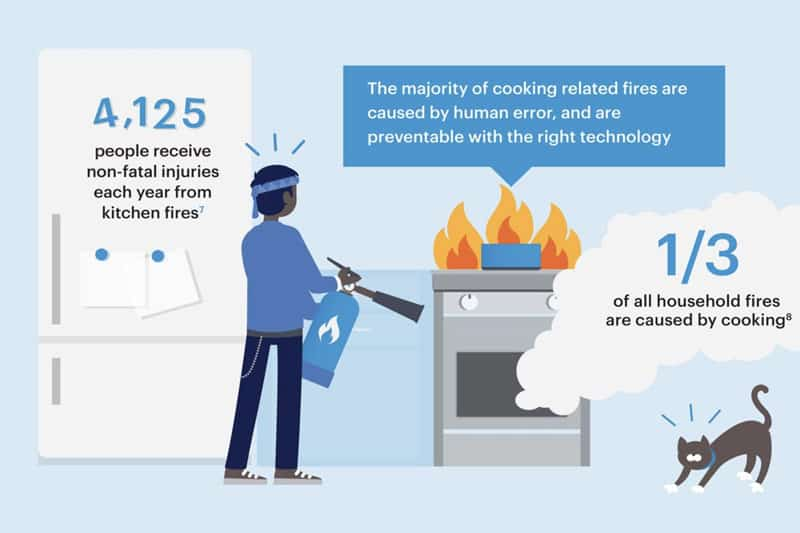 Inforgraphic about kitchen fires. Majority of cooking fires are caused by human error, and are preventable with a stove guard