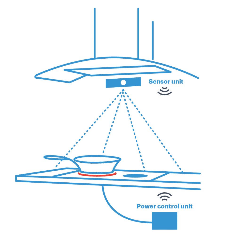 How Safera stove guard works? The sensor unit is monitoring the stove and the power control unit will cut off the cooker power if needed