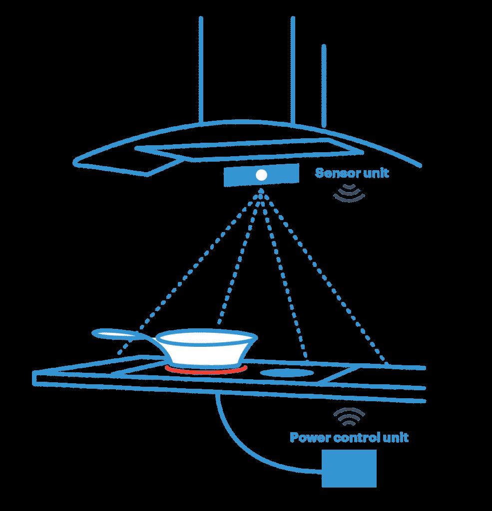 Miten liesivahti toimii? Liesivahti tarkkailee liettä, ja tarvittaessa katkaisee siitä sähköt.