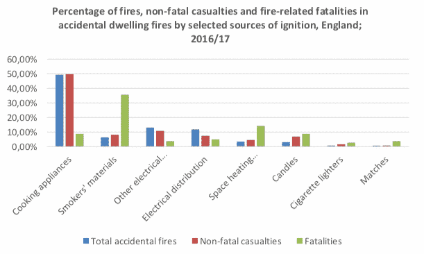 Percentage of fires, non-fatal casualties and fire-related fatalities in accidental dwelling fires