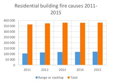 Residential building fire causes 2011-2015