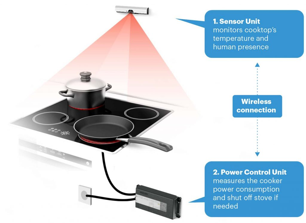 How stove guard works?